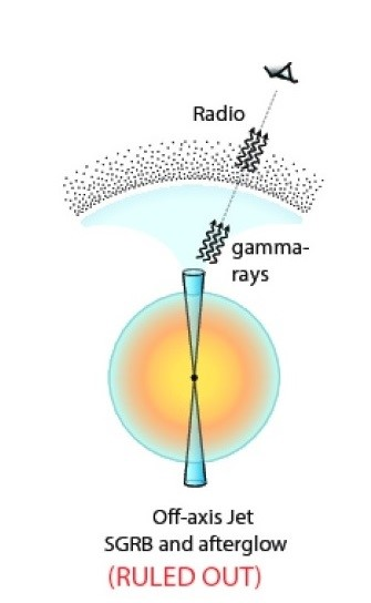 The explanation that the beam is off-axis to account for low gamma ray emission cannot explain strengthening of radio and x rays subsequent to kilonova event. (image credit K. P. Mooley
